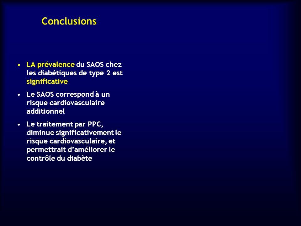 Conclusions LA prévalence du SAOS chez les diabétiques de type 2 est significative.