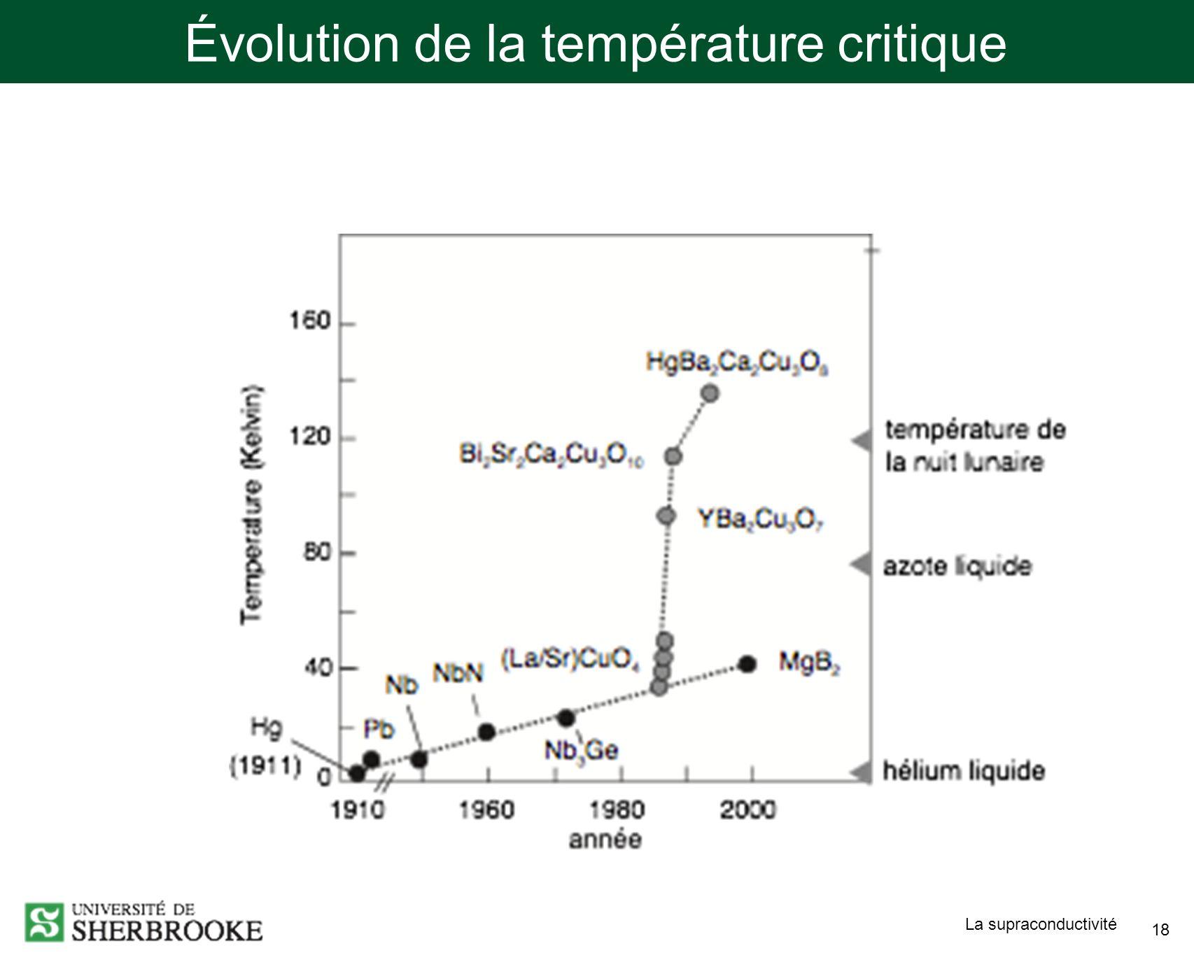 Évolution de la température critique