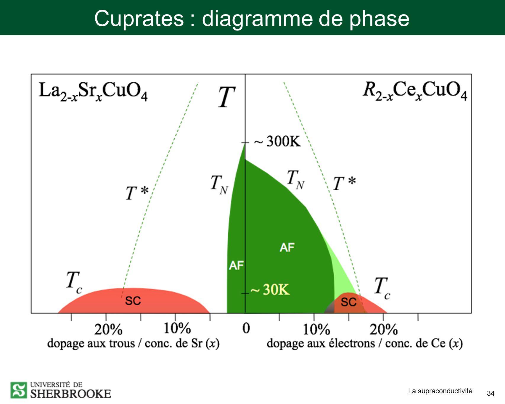 Cuprates : diagramme de phase