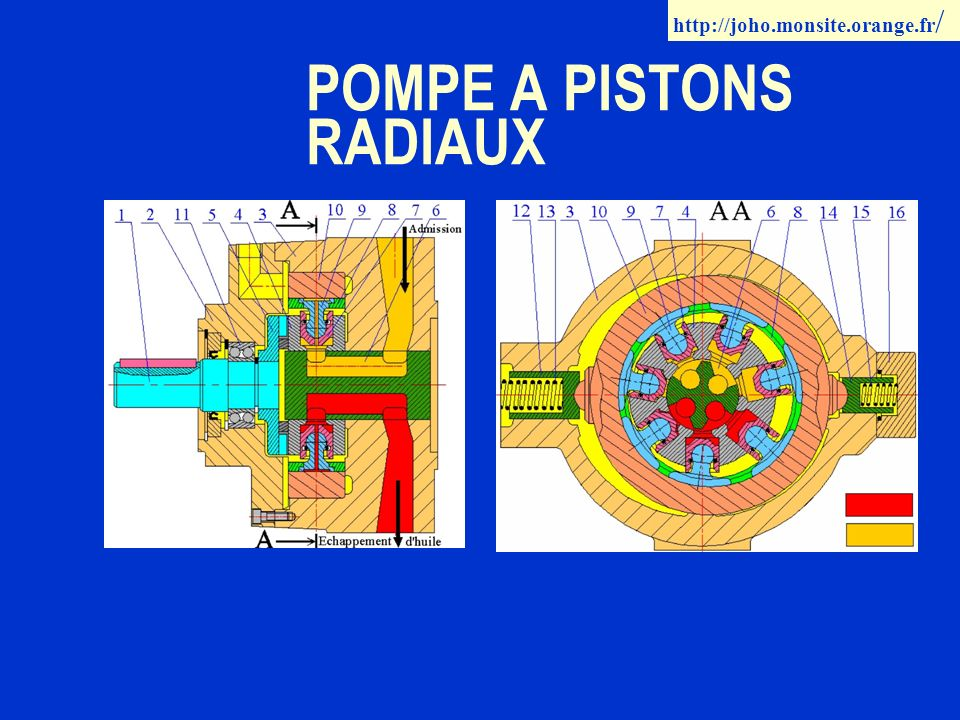 POMPE A PISTONS RADIAUX