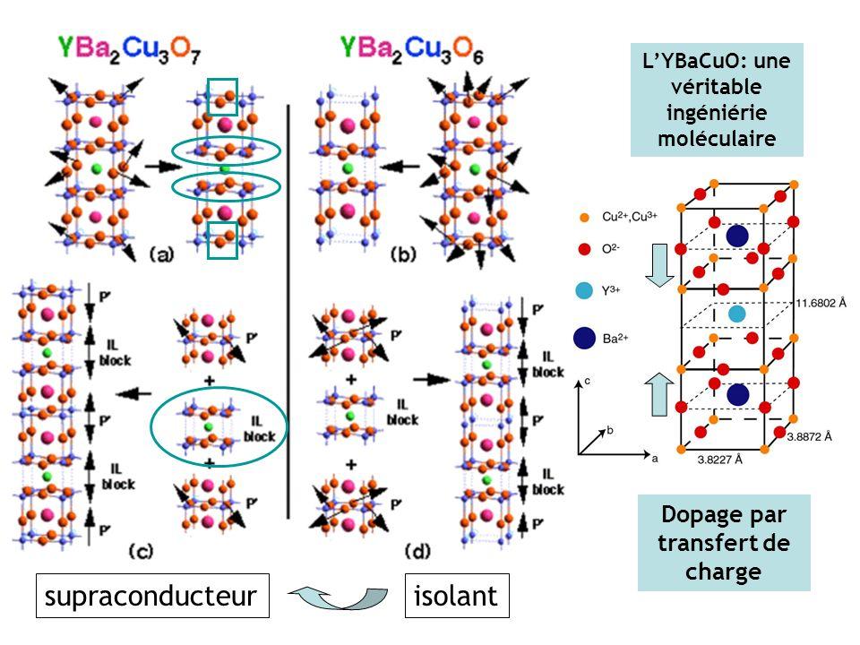 supraconducteur isolant Dopage par transfert de charge