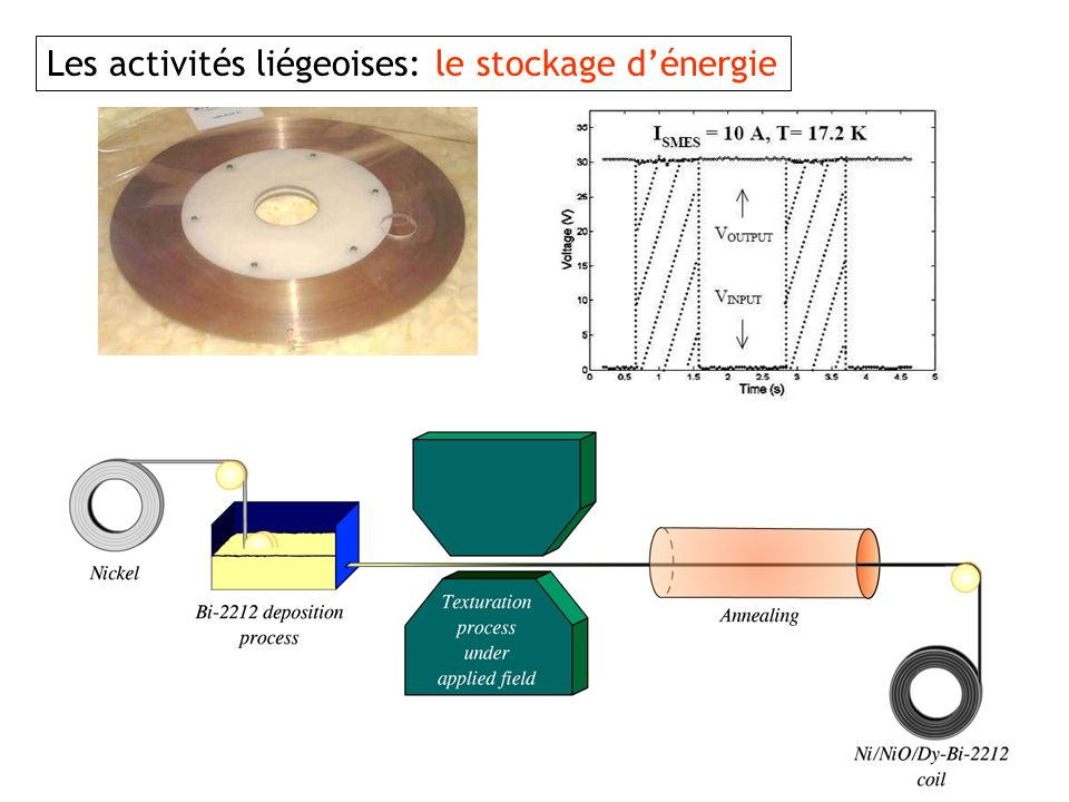 Les activités liégeoises: le stockage d'énergie