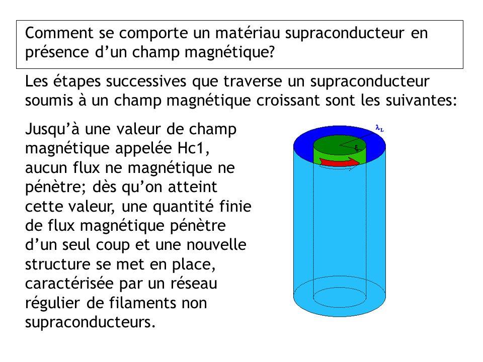 Comment se comporte un matériau supraconducteur en présence d'un champ magnétique