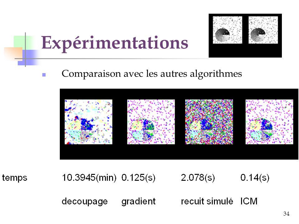 Expérimentations Comparaison avec les autres algorithmes