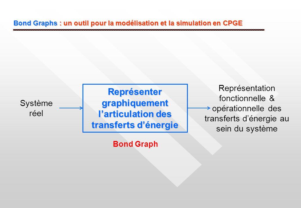 Représenter graphiquement l'articulation des transferts d'énergie