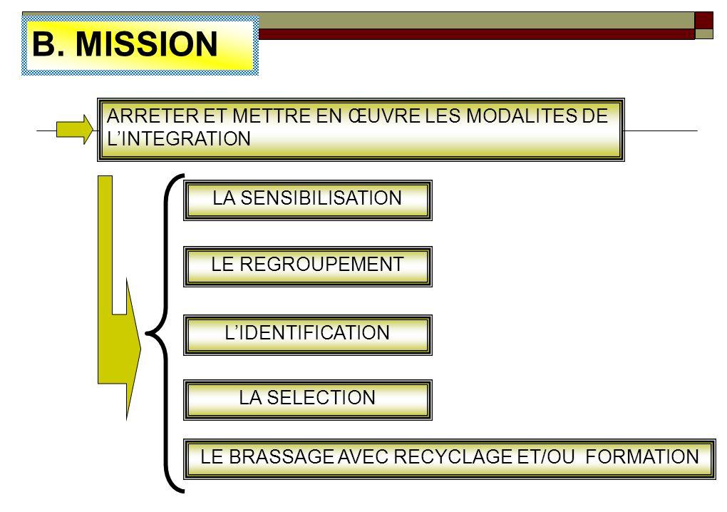 LE BRASSAGE AVEC RECYCLAGE ET/OU FORMATION