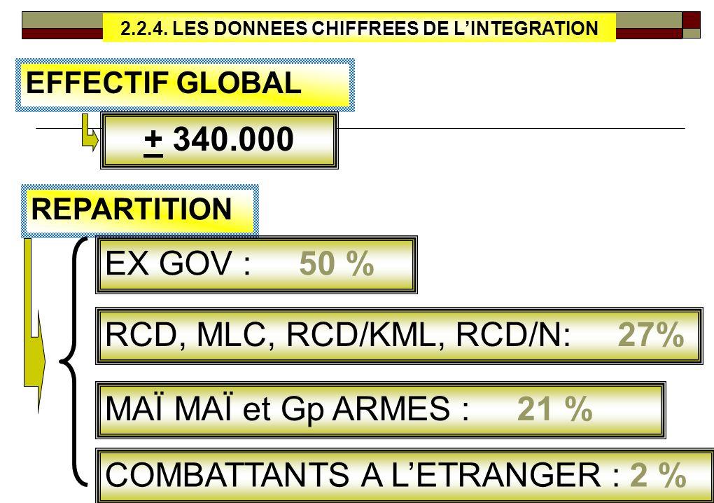 2.2.4. LES DONNEES CHIFFREES DE L'INTEGRATION