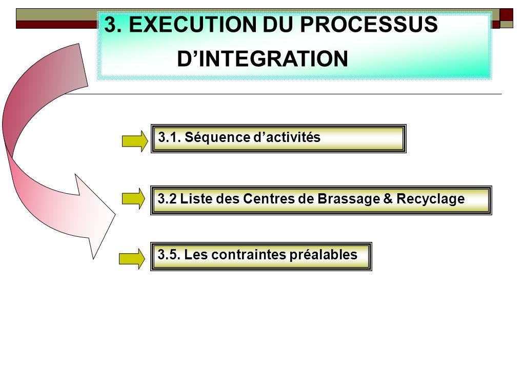 EXECUTION DU PROCESSUS D'INTEGRATION