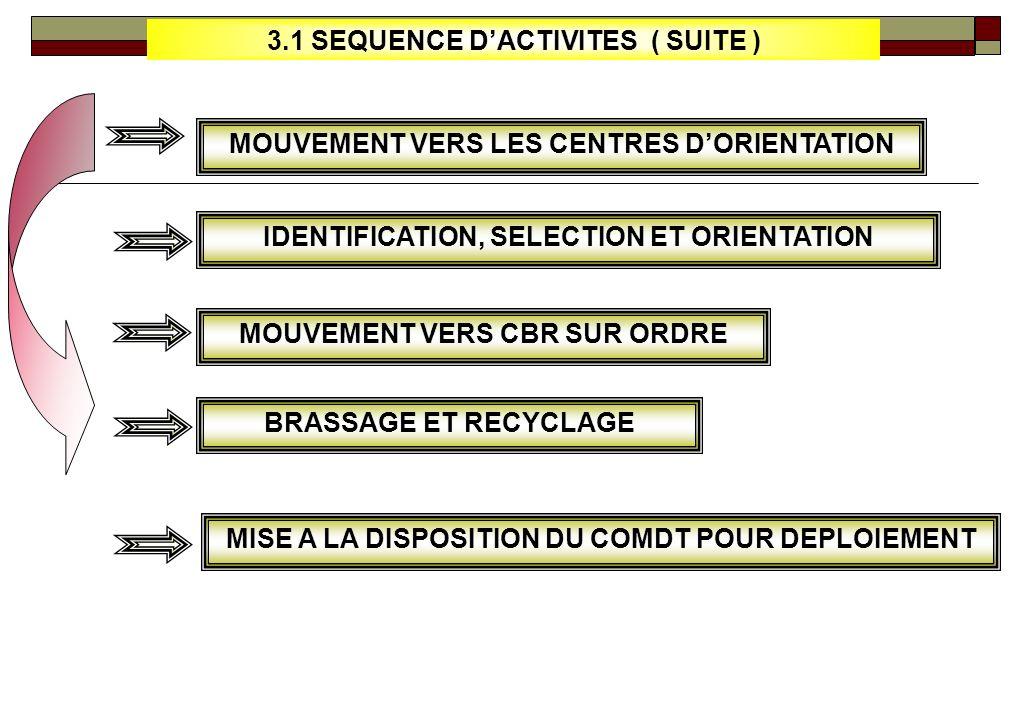 3.1 SEQUENCE D'ACTIVITES ( SUITE )