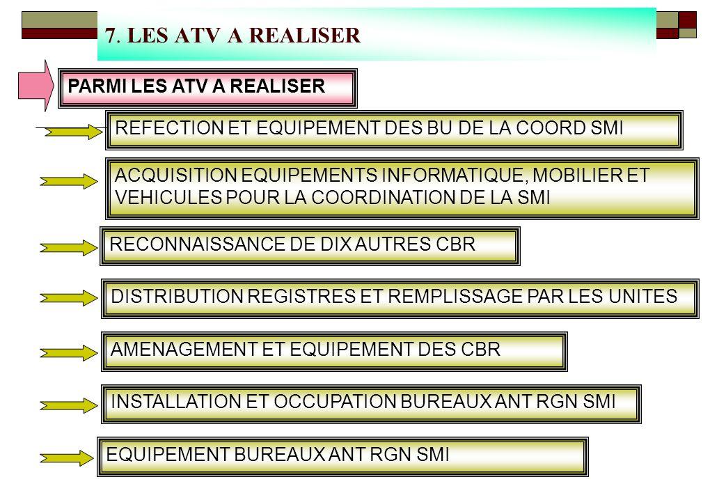 7. LES ATV A REALISER PARMI LES ATV A REALISER