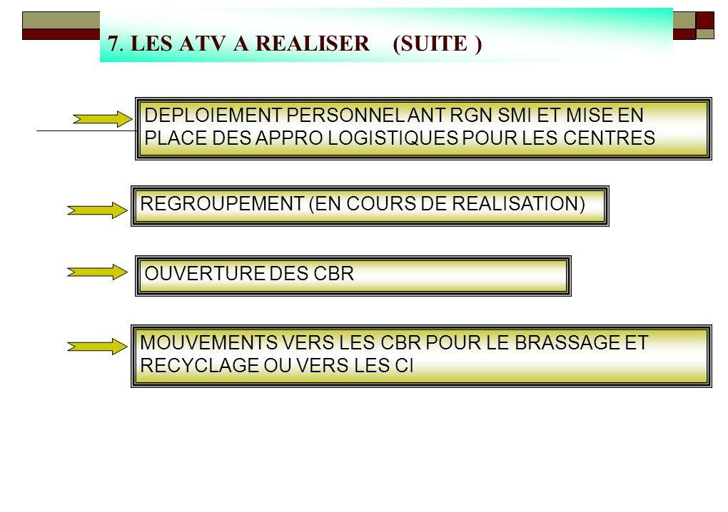 7. LES ATV A REALISER (SUITE )