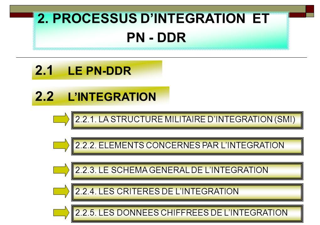 PROCESSUS D'INTEGRATION ET PN - DDR