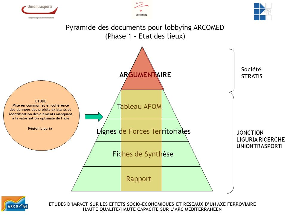 Pyramide des documents pour lobbying ARCOMED