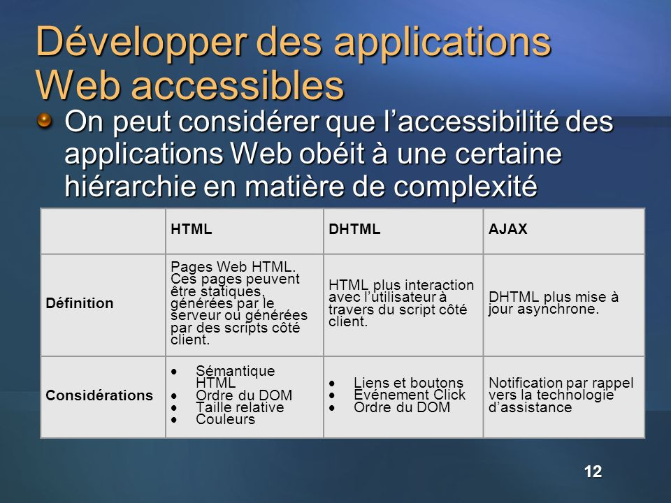 Développer des applications Web accessibles