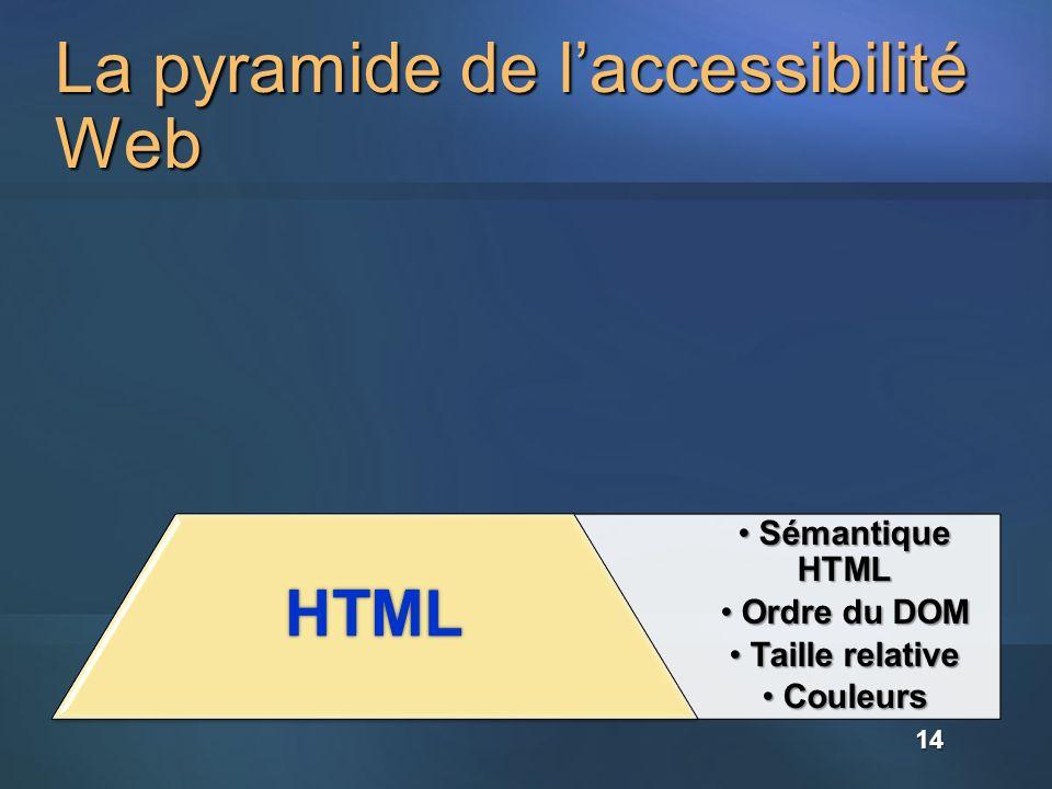 La pyramide de l'accessibilité Web