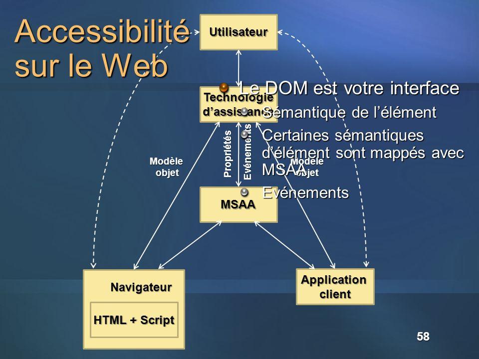 Accessibilité sur le Web