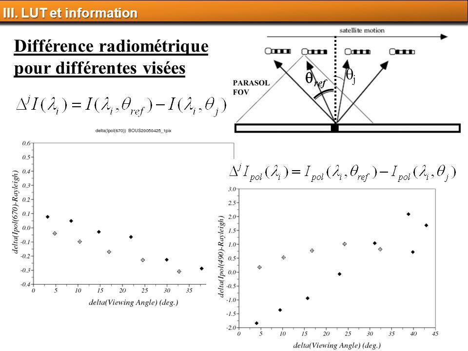 Différence radiométrique pour différentes visées
