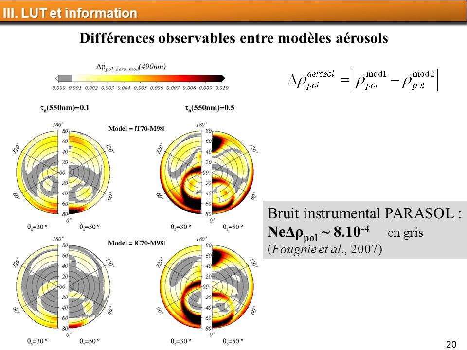 Différences observables entre modèles aérosols