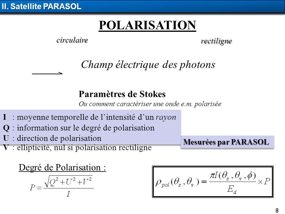 POLARISATION Champ électrique des photons Paramètres de Stokes