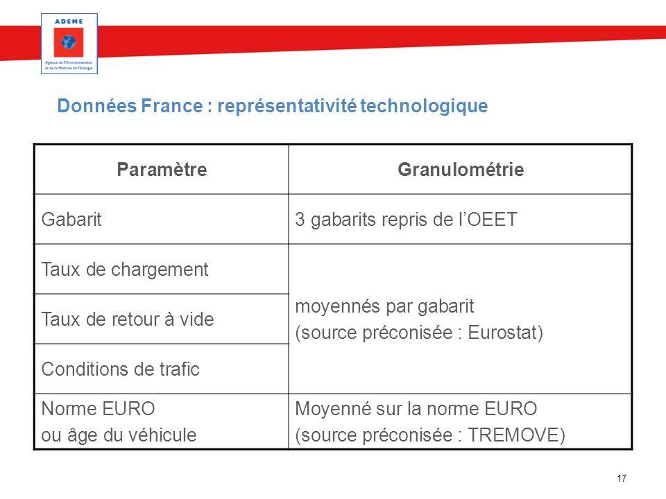 Données France : représentativité technologique