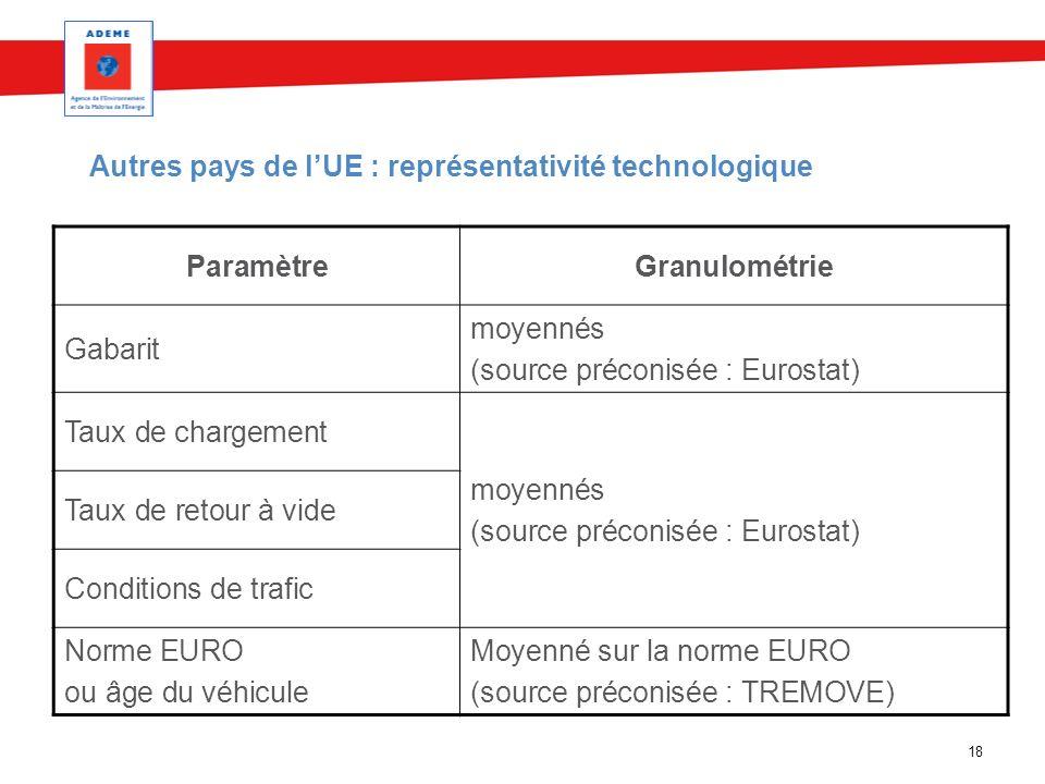 Autres pays de l'UE : représentativité technologique