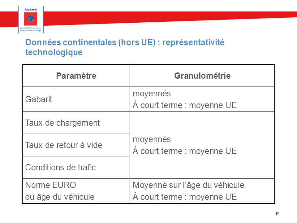 Données continentales (hors UE) : représentativité technologique