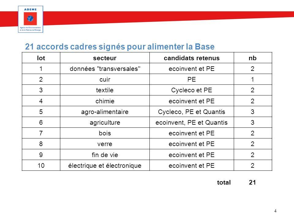 21 accords cadres signés pour alimenter la Base