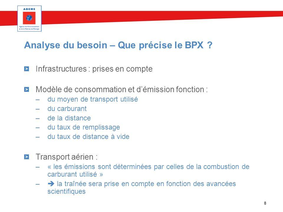 Analyse du besoin – Que précise le BPX