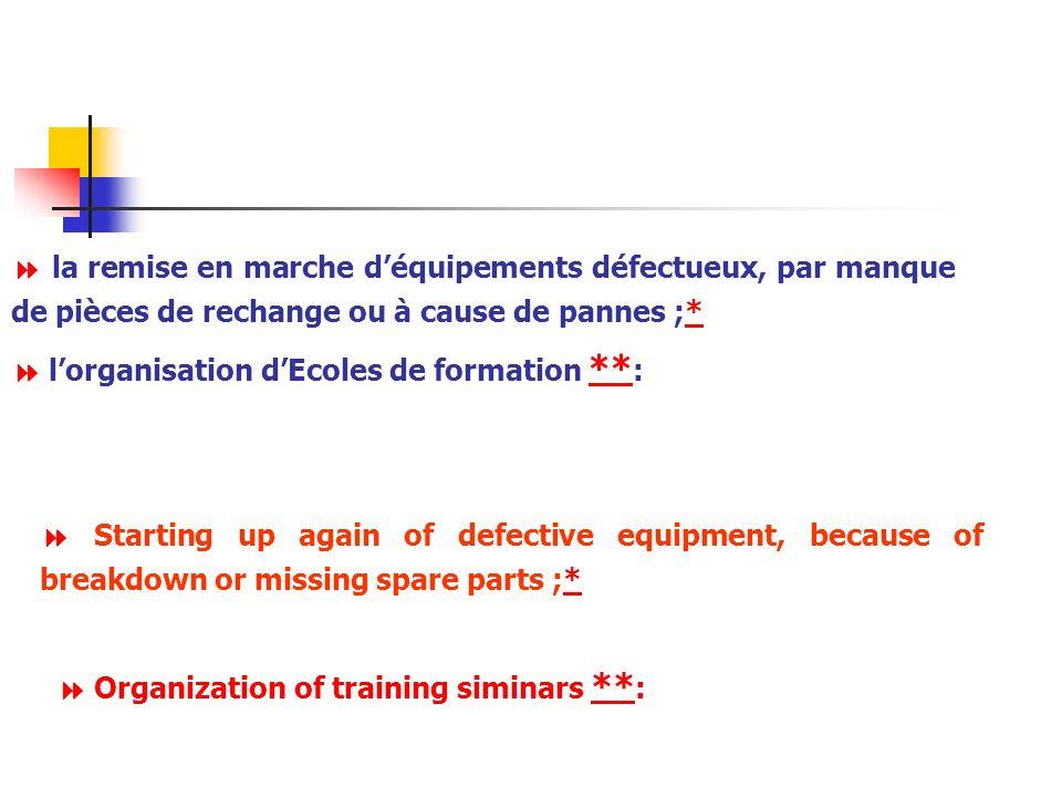  la remise en marche d'équipements défectueux, par manque de pièces de rechange ou à cause de pannes ;*