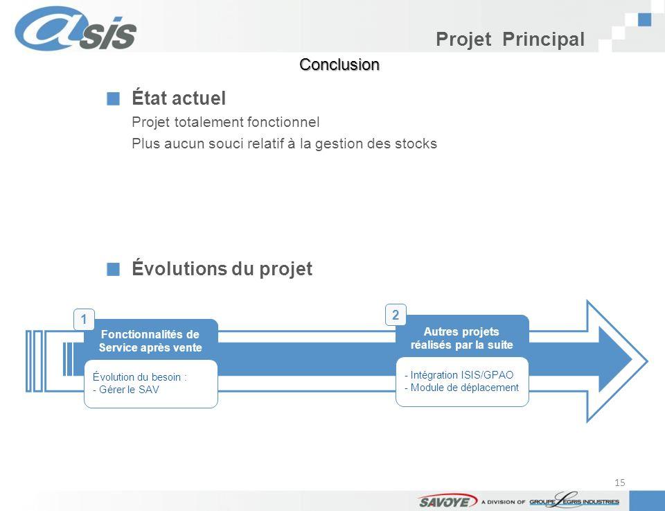 Projet Principal État actuel Évolutions du projet Conclusion