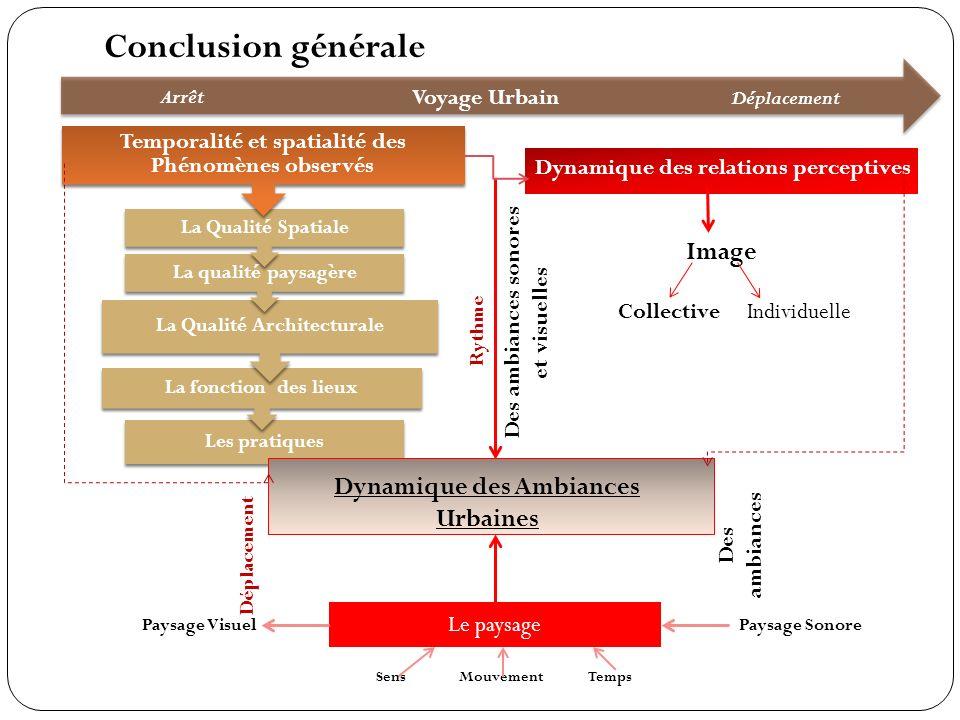 Conclusion générale Image Dynamique des Ambiances Urbaines