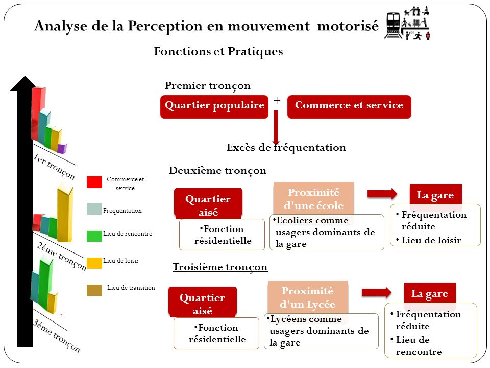 Analyse de la Perception en mouvement motorisé