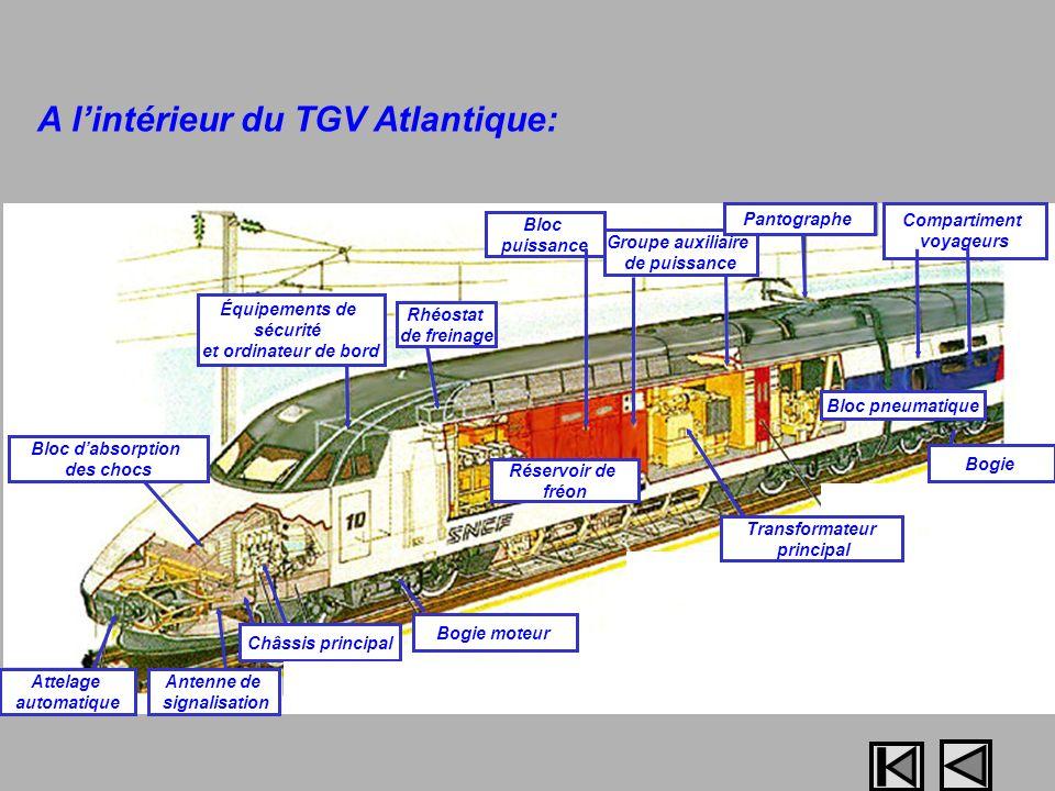 A l'intérieur du TGV Atlantique: