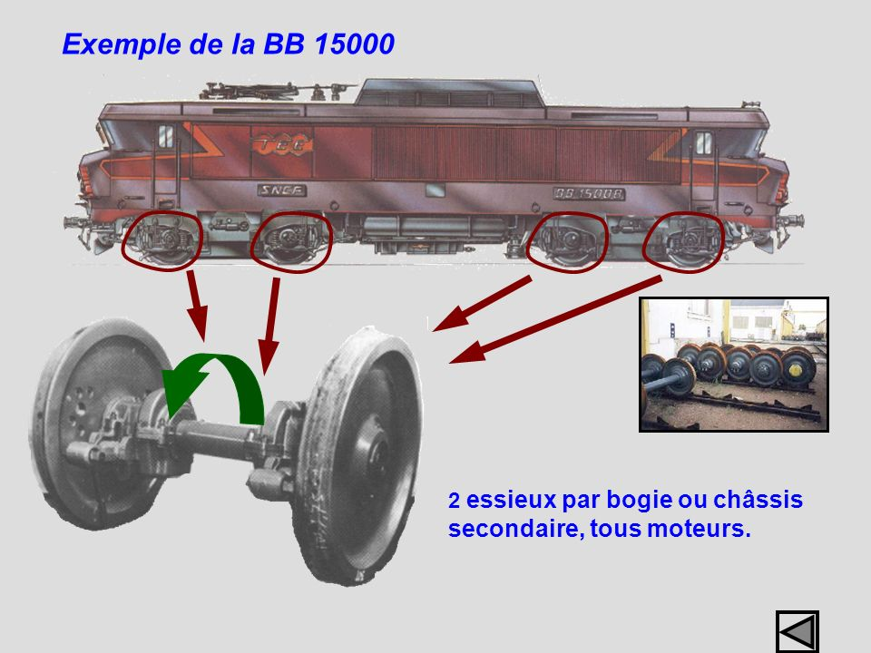 Exemple de la BB 15000 2 essieux par bogie ou châssis secondaire, tous moteurs.