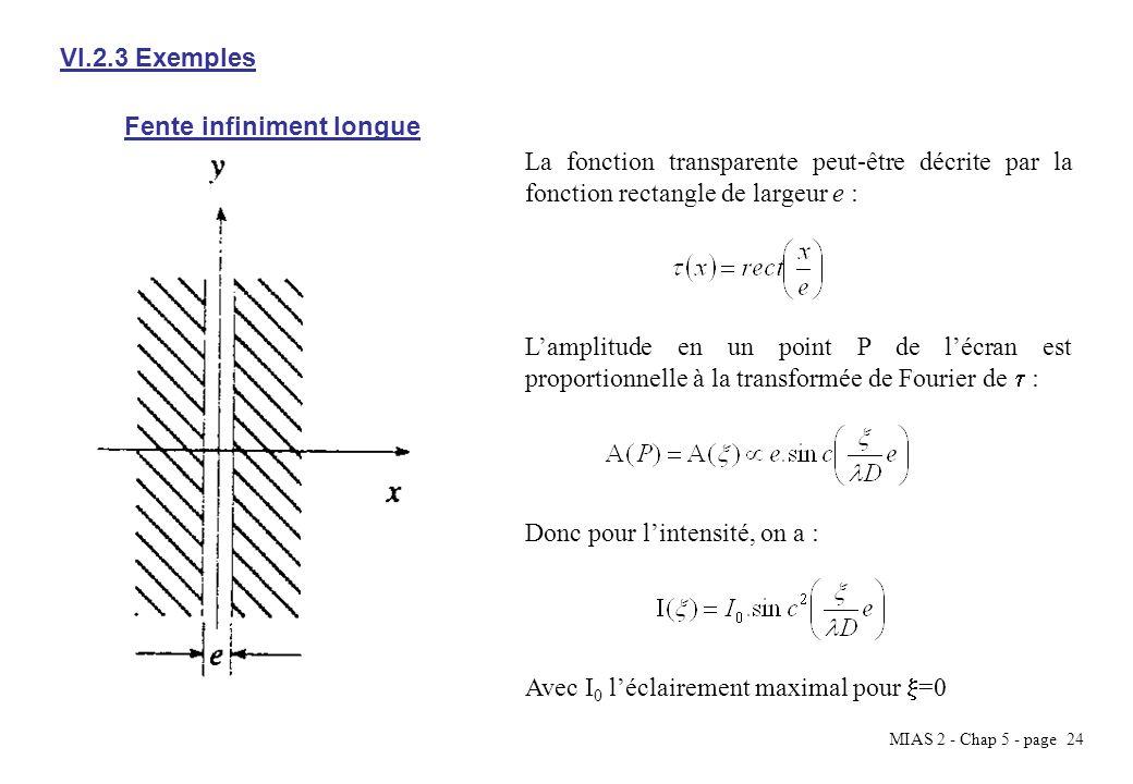 VI.2.3 Exemples Fente infiniment longue. La fonction transparente peut-être décrite par la fonction rectangle de largeur e :