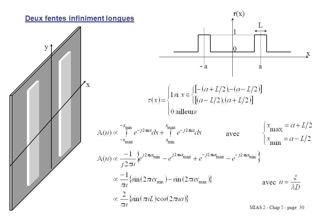 (x) Deux fentes infiniment longues L 1 y x - a a x avec avec