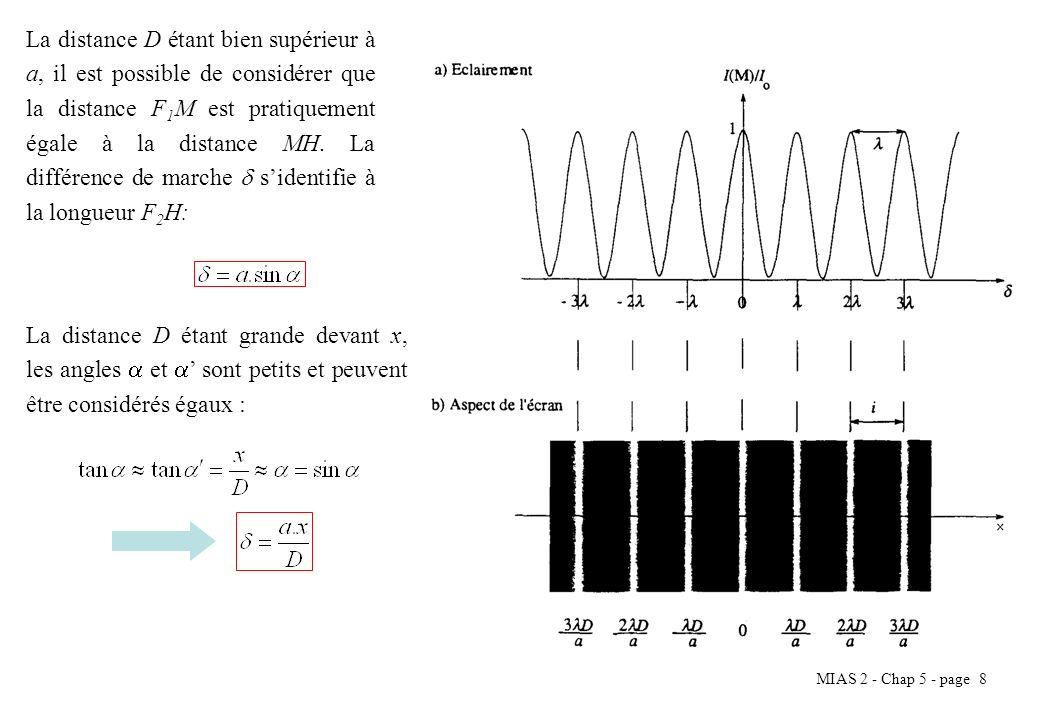 La distance D étant bien supérieur à a, il est possible de considérer que la distance F1M est pratiquement égale à la distance MH. La différence de marche  s'identifie à la longueur F2H: