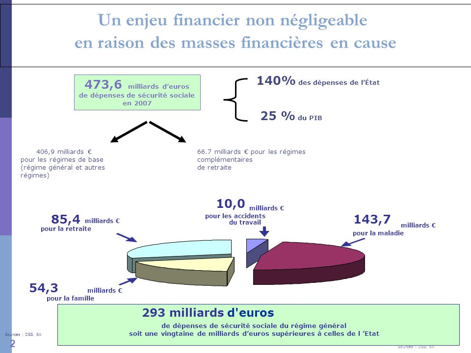 Un enjeu financier non négligeable