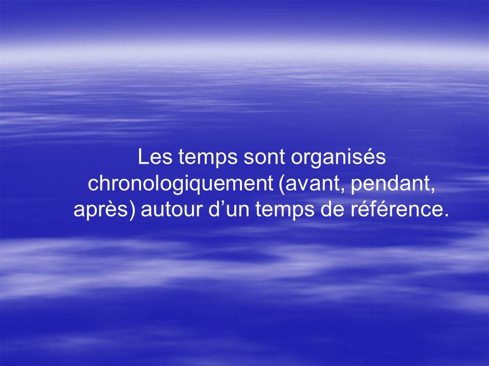 Les temps sont organisés chronologiquement (avant, pendant, après) autour d'un temps de référence.