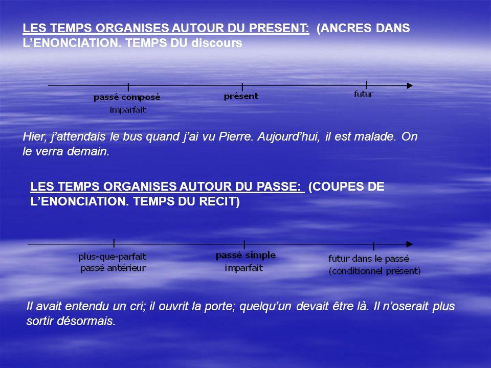 LES TEMPS ORGANISES AUTOUR DU PRESENT: (ANCRES DANS L'ENONCIATION