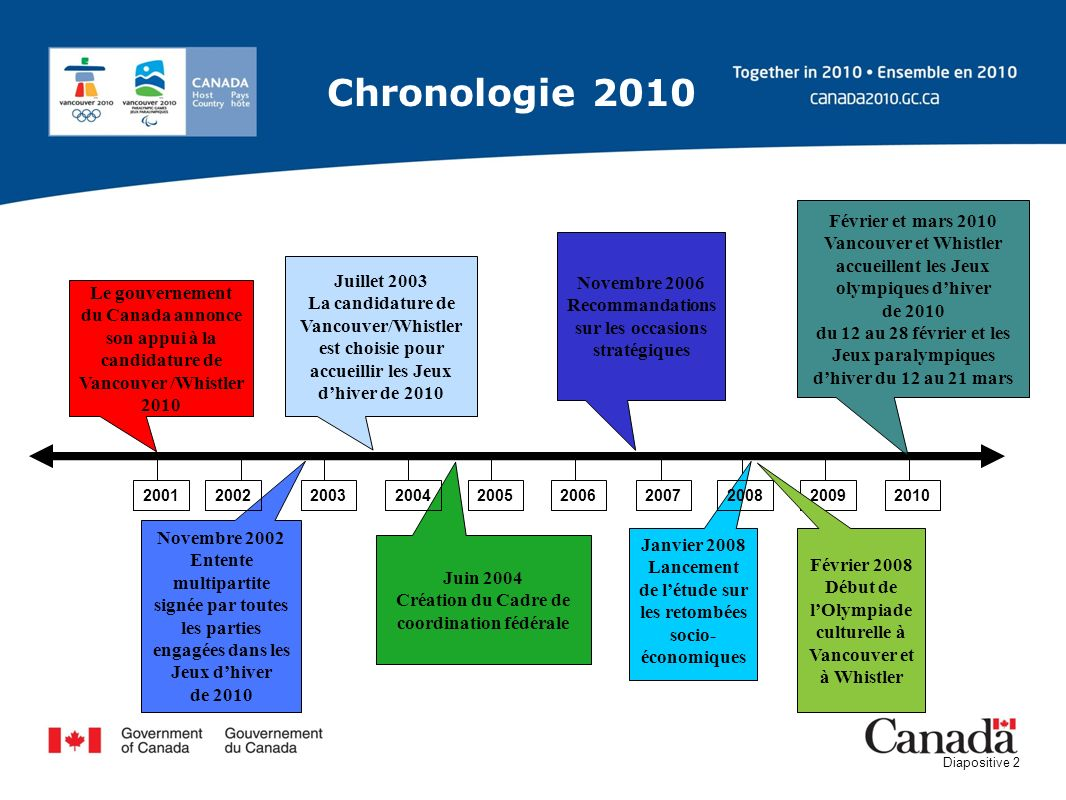 Chronologie 2010 Février et mars 2010