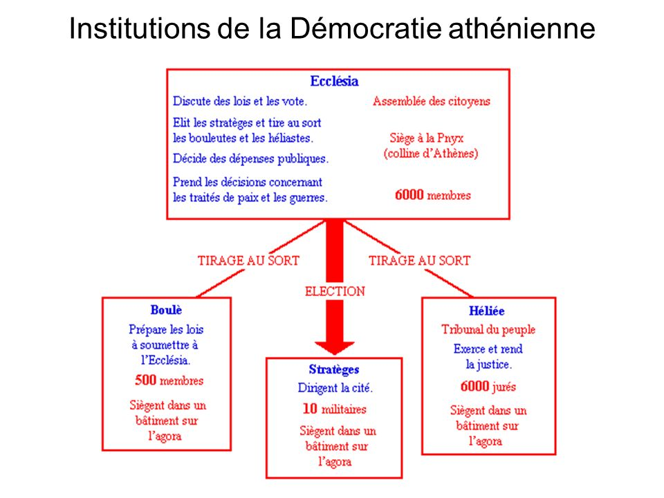 Institutions de la Démocratie athénienne