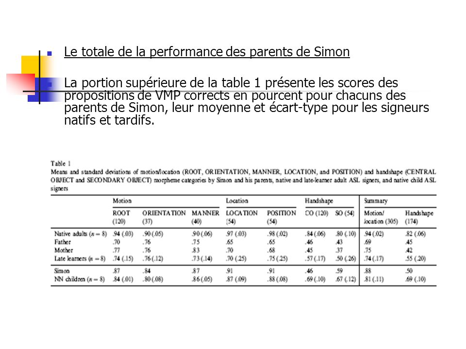 Le totale de la performance des parents de Simon