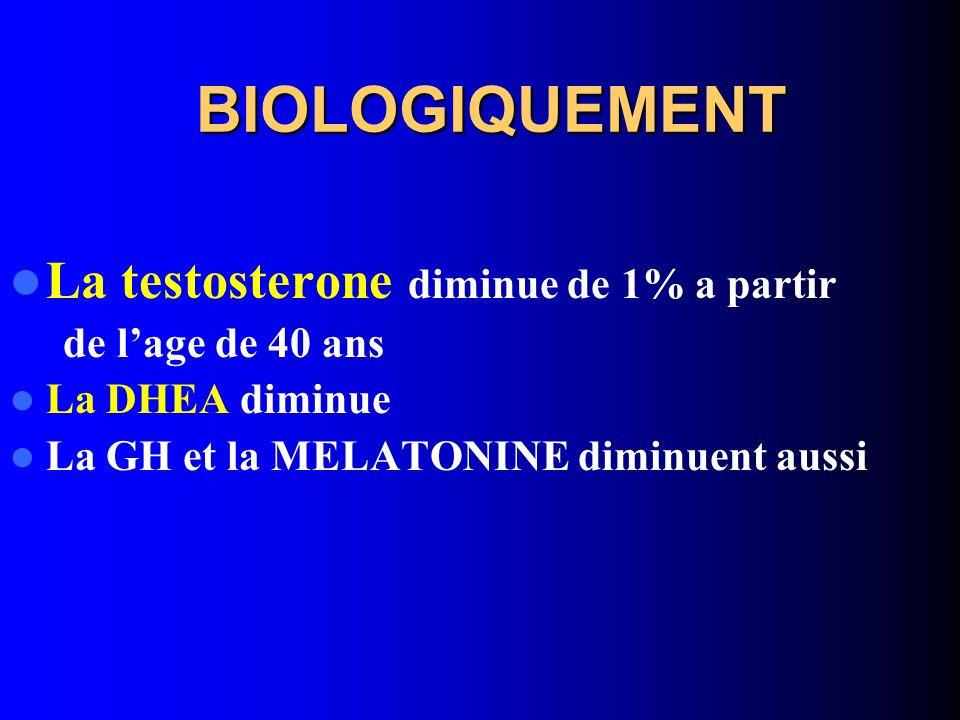 BIOLOGIQUEMENT La testosterone diminue de 1% a partir