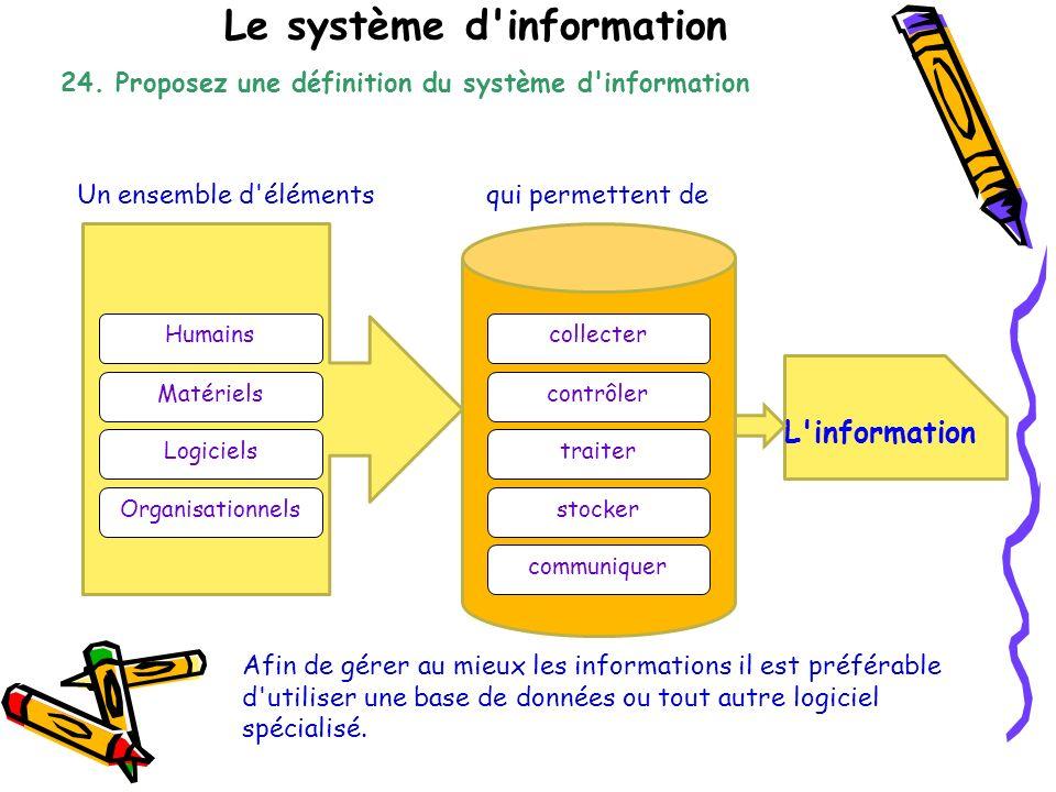 Le système d information