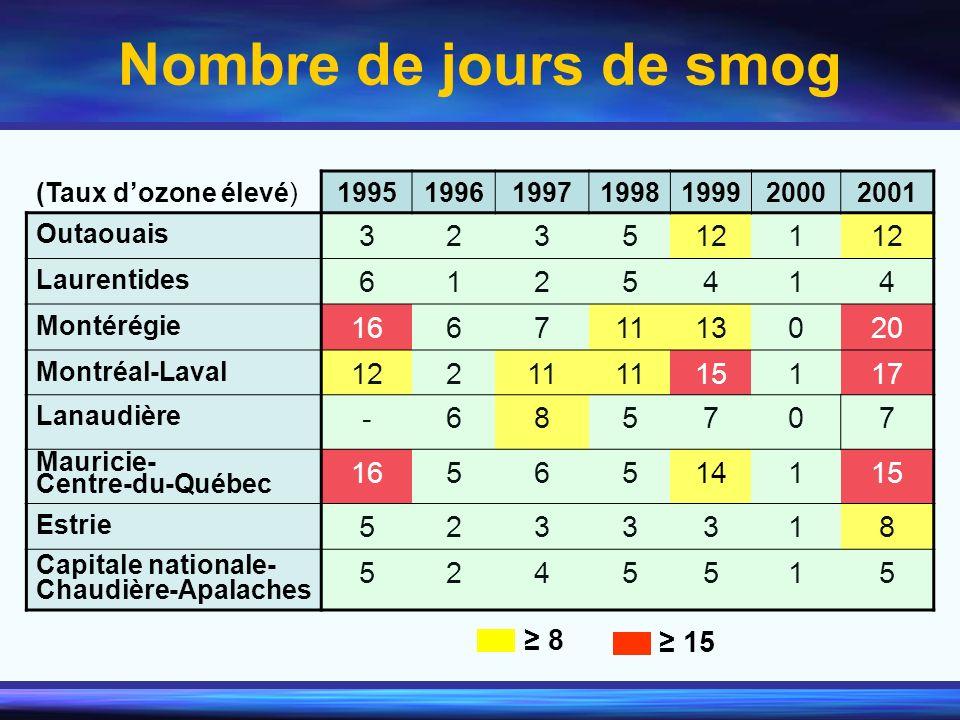 Nombre de jours de smog 3 2 5 12 1 6 4 16 7 11 13 20 15 17 - 8 14 ≥ 8