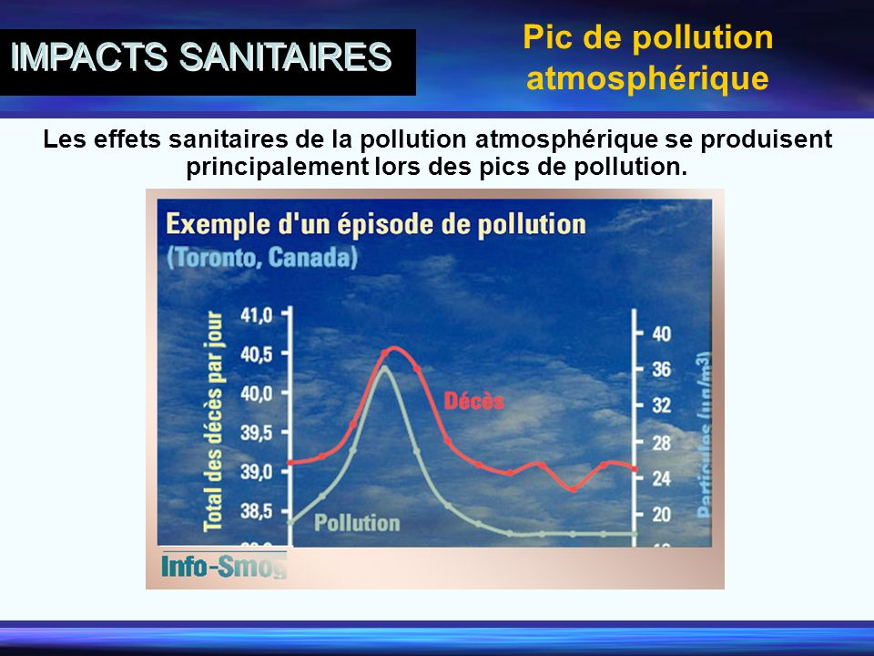 Pic de pollution atmosphérique