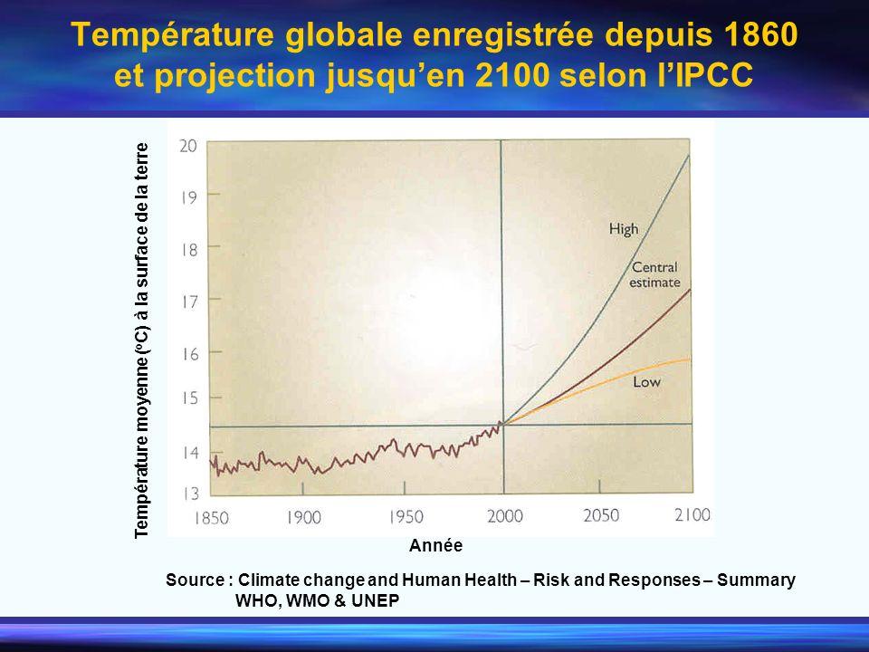 Température globale enregistrée depuis 1860 et projection jusqu'en 2100 selon l'IPCC