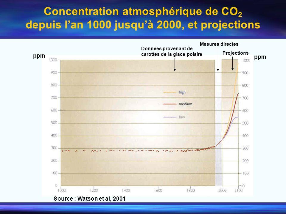 Concentration atmosphérique de CO2 depuis l'an 1000 jusqu'à 2000, et projections