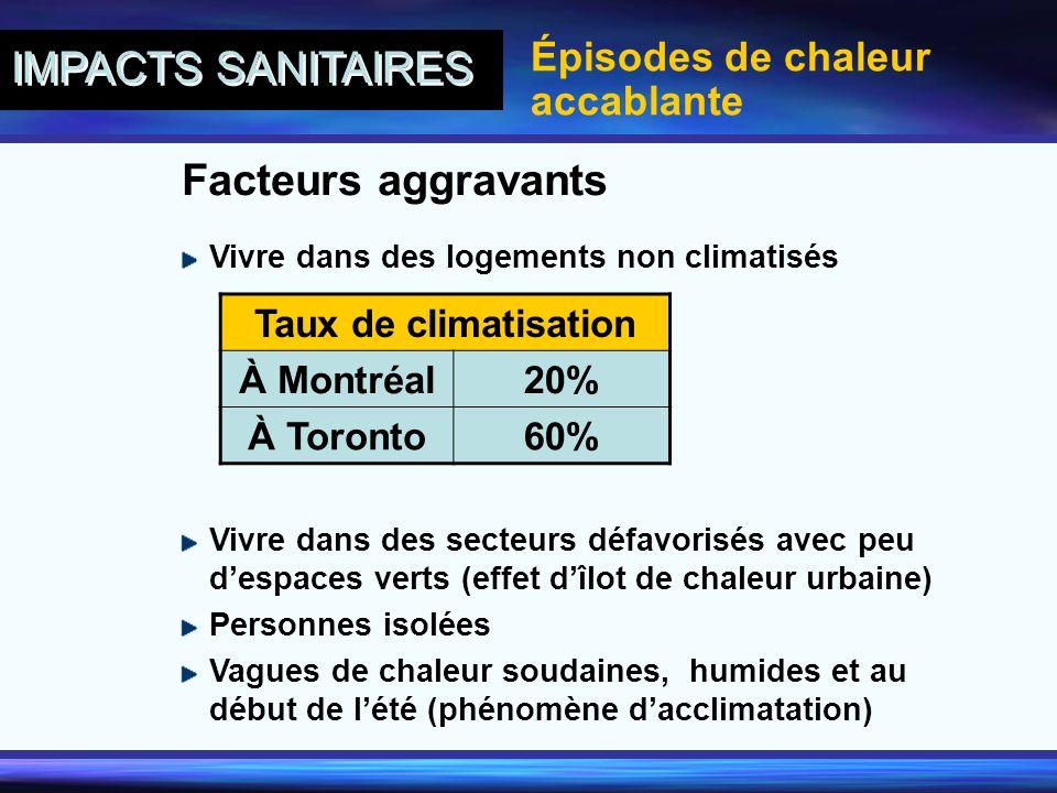 IMPACTS SANITAIRES Facteurs aggravants Épisodes de chaleur accablante